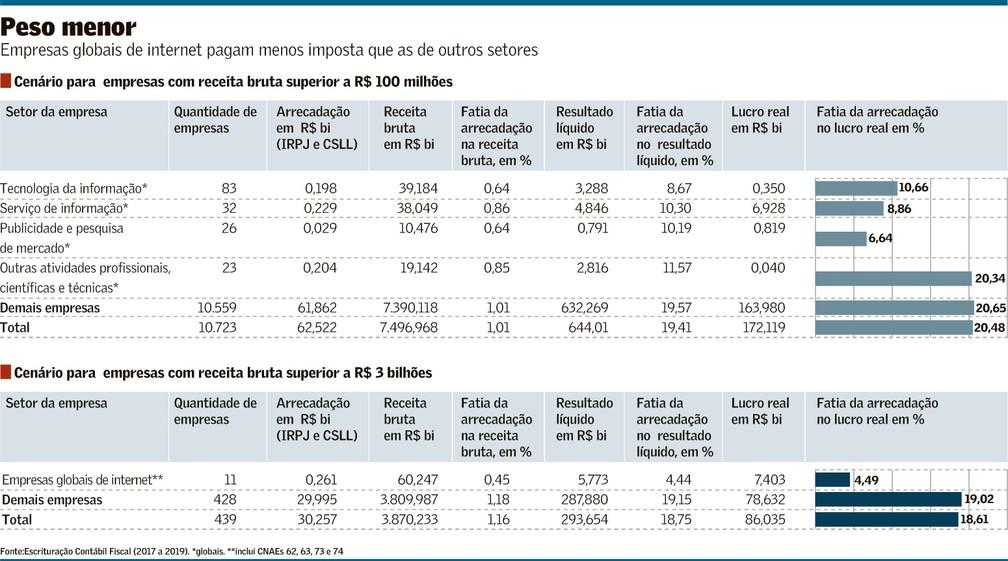Taxação de impostos no brasil