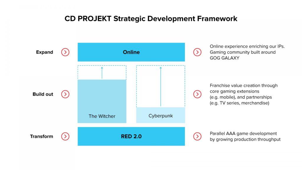 Faturamento da cd projekt red em 2020 tem estimativa revelada. Seguindo o lançamento conturbado de cyberpunk 2077, o faturamento da cd projekt red em 2020 chega a impressionar