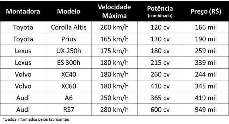Tabela de preços de carros híbridos no brasil
