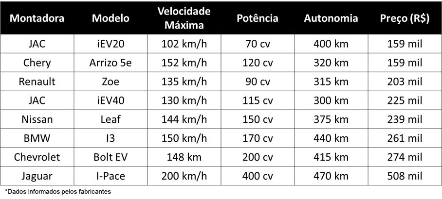 Tabela de preços de carro elétrico no brasil