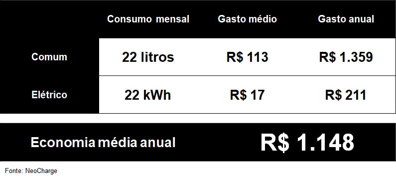 Com alta da gasolina, vale a pena ter carro elétrico no brasil?. Embora pareça artigo de luxo, o custo do carro elétrico no brasil pode fazer sentido com o preço atual dos combustíveis; entenda se vale a pena optar por esta categoria