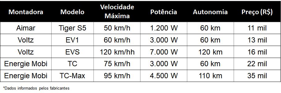 Tabela de preços de moto elétrica no brasil