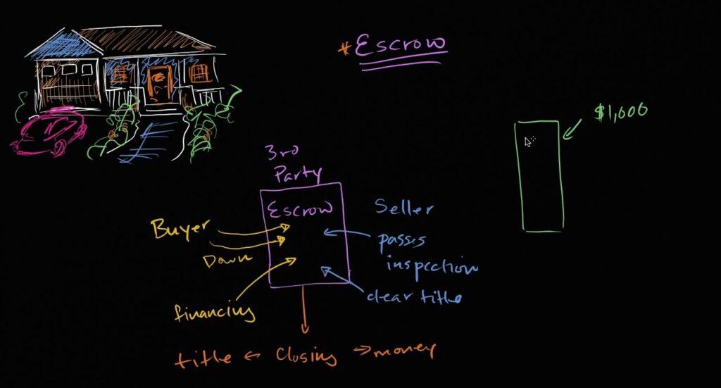 "O curso de ""mercado financeiro e de capitais"" da khan academy, ilustrado a partir da aula sobre moradia."
