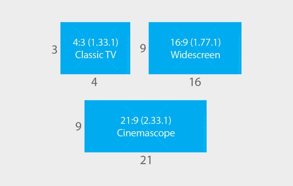 Guia visual para os aspectos 4:3, 16:9 e 21:9, os mais padrões