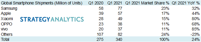 Relatório de venda global de smartphones no 1º trimestre