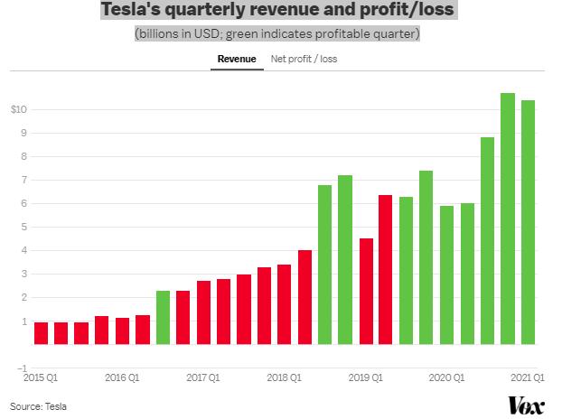 Tesla apresenta lucro recorde