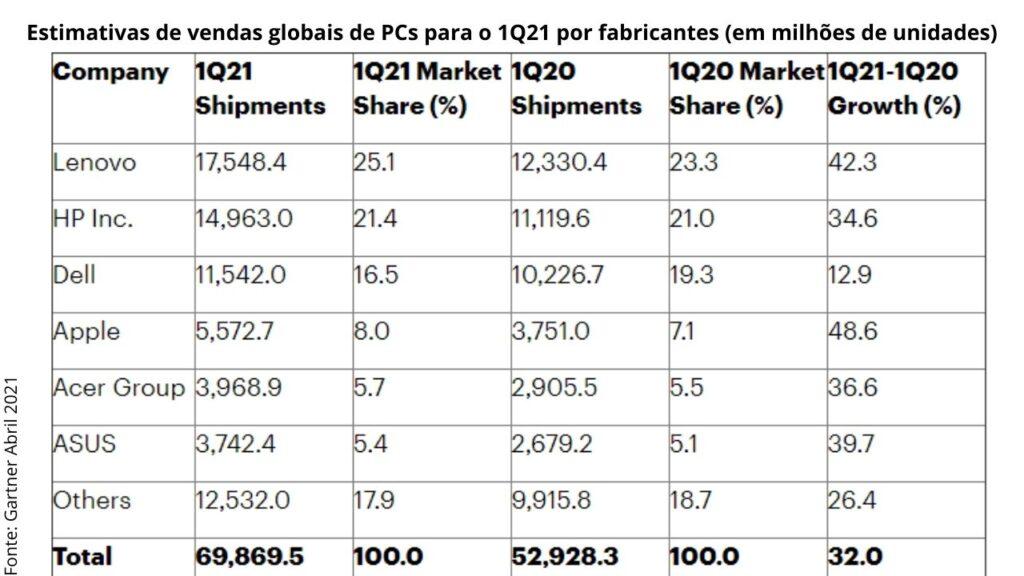 Venda global de pcs cresceu, e lenovo lidera o market share