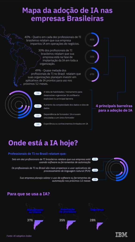Inteligência artificial no brasil