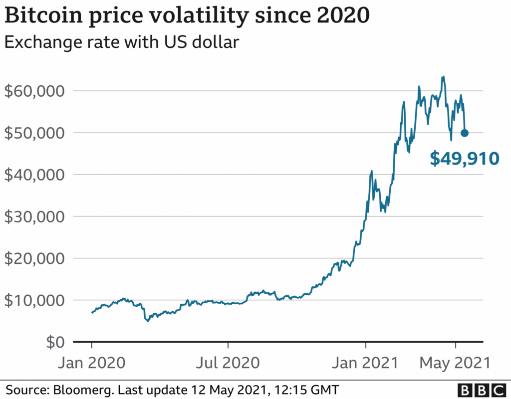 Preço do bitcoin-fonte-bbc