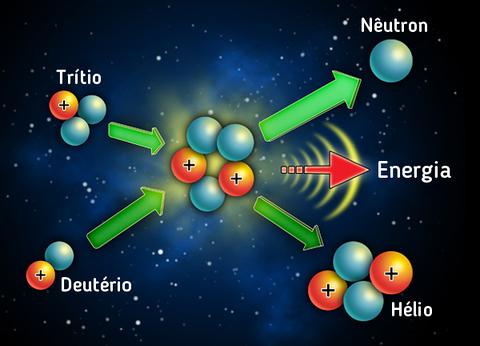 Fusão nuclear que ocorre no sol