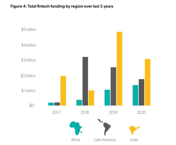Financiamentos nos  últimos cinco