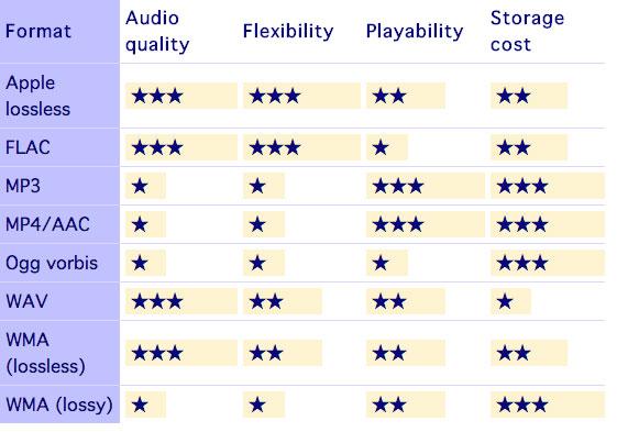 Apple music anuncia dolby atmos - tabela comparativa