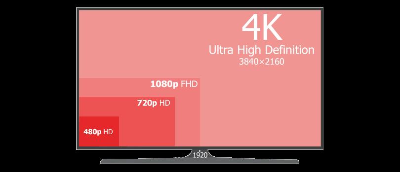 As melhores tvs para jogar no ps5 e xbox series x/s. Melhores tvs para games? Alta resolução e taxa de atualização acabam sendo alguns dos principais pontos a se considerar quando falamos sobre as melhores tvs para jogar nos consoles da última geração e até pcs.