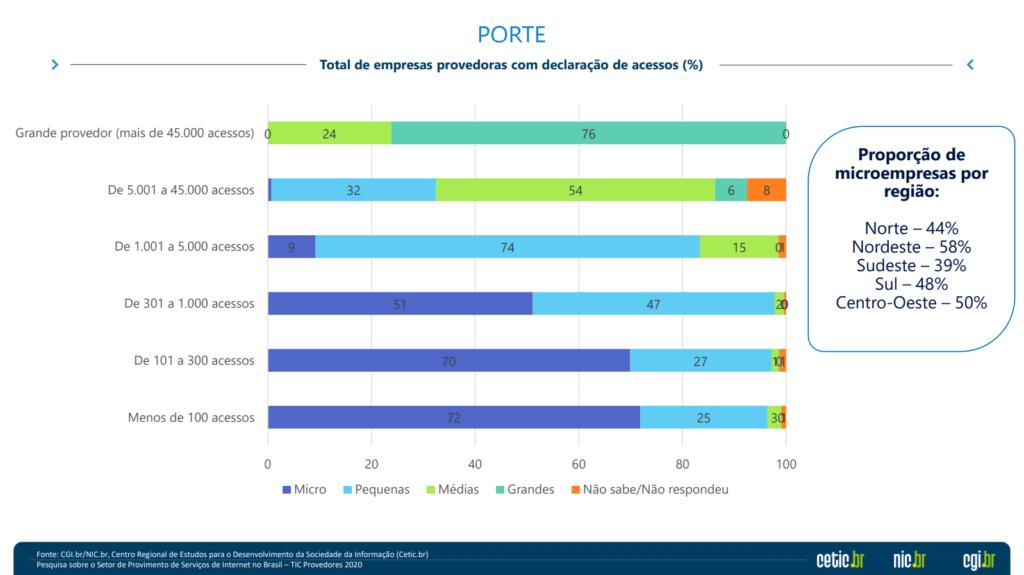 91% dos provedores de internet oferecem fibra ótica no brasil, aponta estudo