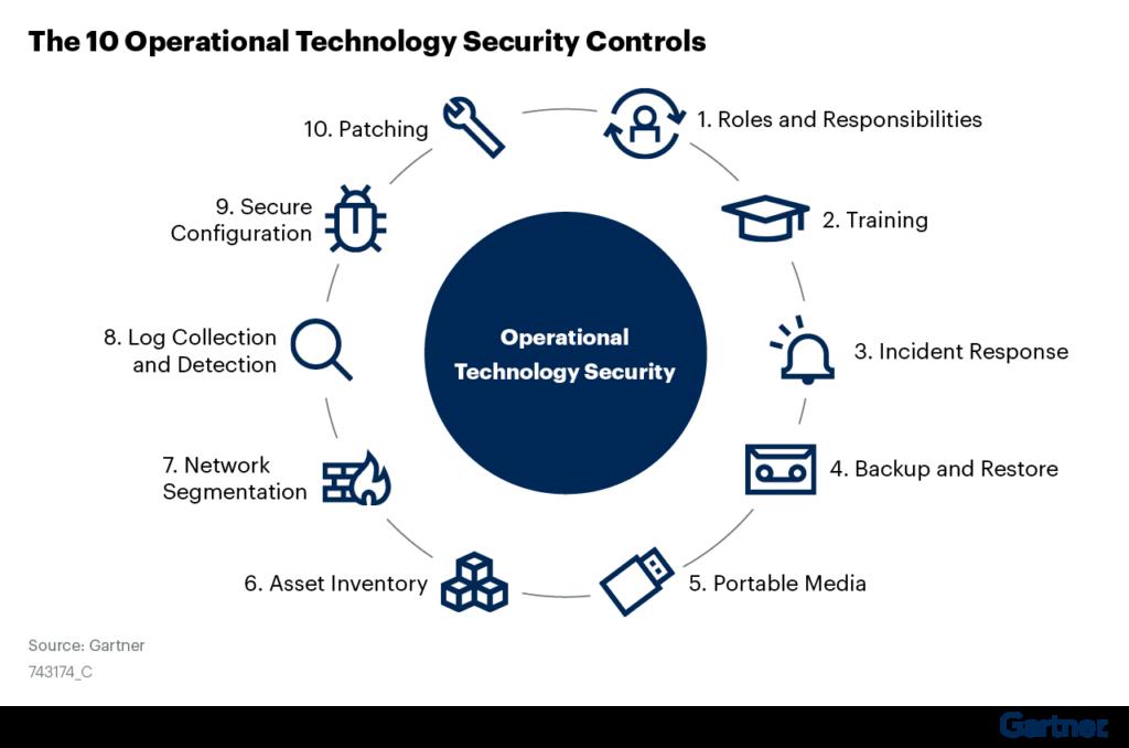 Ciberataques a indústrias poderá vitimar humanos até 2025