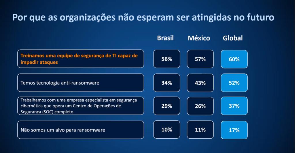 Ransomware causa prejuízo médio de usd 820 mil a empresas brasileiras