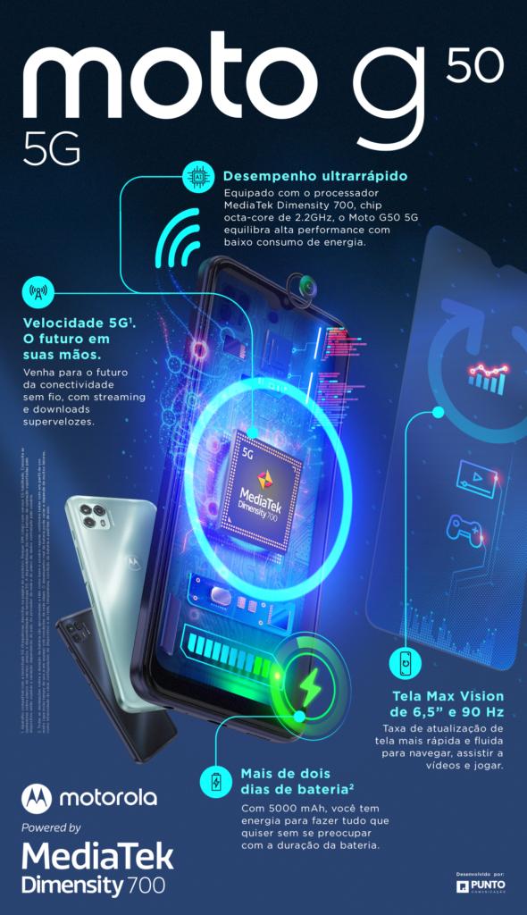 Vendas de smartphones 5g estão em alta. Os smartphones 5g devem atingir 570 milhões de unidades comercializadas em 2021, crescimento de 123% em relação a 2020.