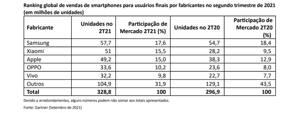 Gráfico sobre vendas de smartphones no segundo trimestre de 2021