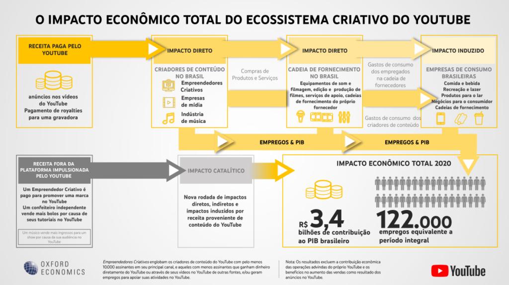 Contribuição do youtube no pib do brasil