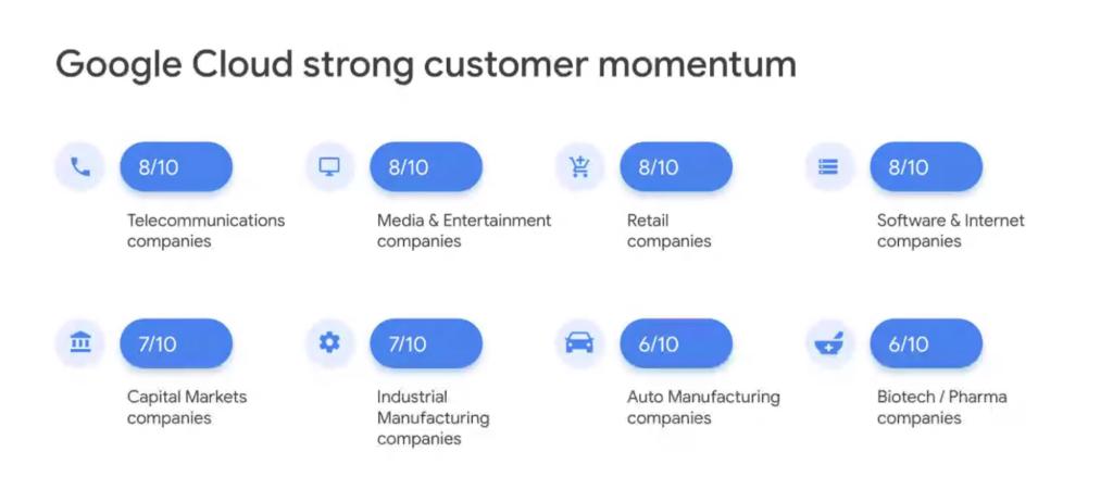 Dados de mercado de participação do google cloud