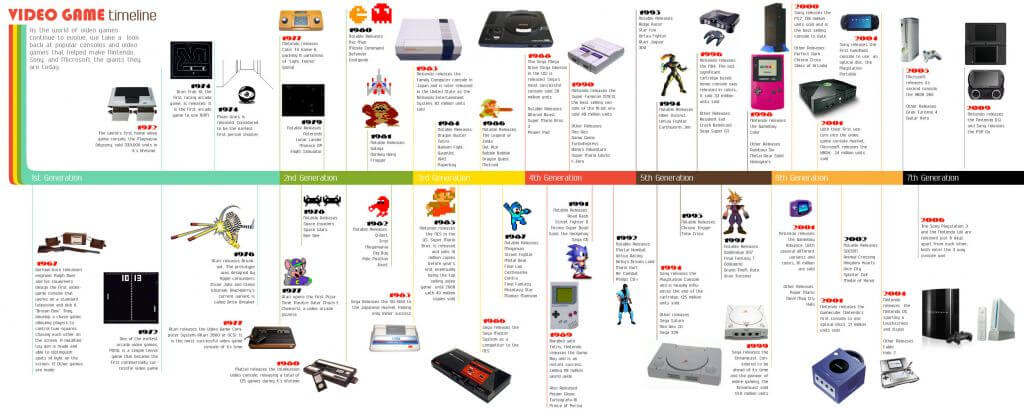 video game timeline - A história dos video-games