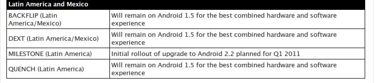 milestone update - Motorola atualizará Milestone!