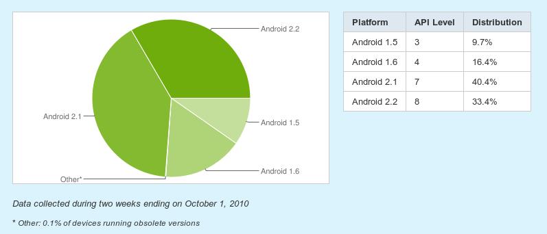 Platform Versions | Android Developers