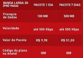 Internet 3g? Qual o melhor custo beneficio?. Nas quatro principais operadoras de telefonia móvel, existem uma grande rivalidade quando o assunto é internet.