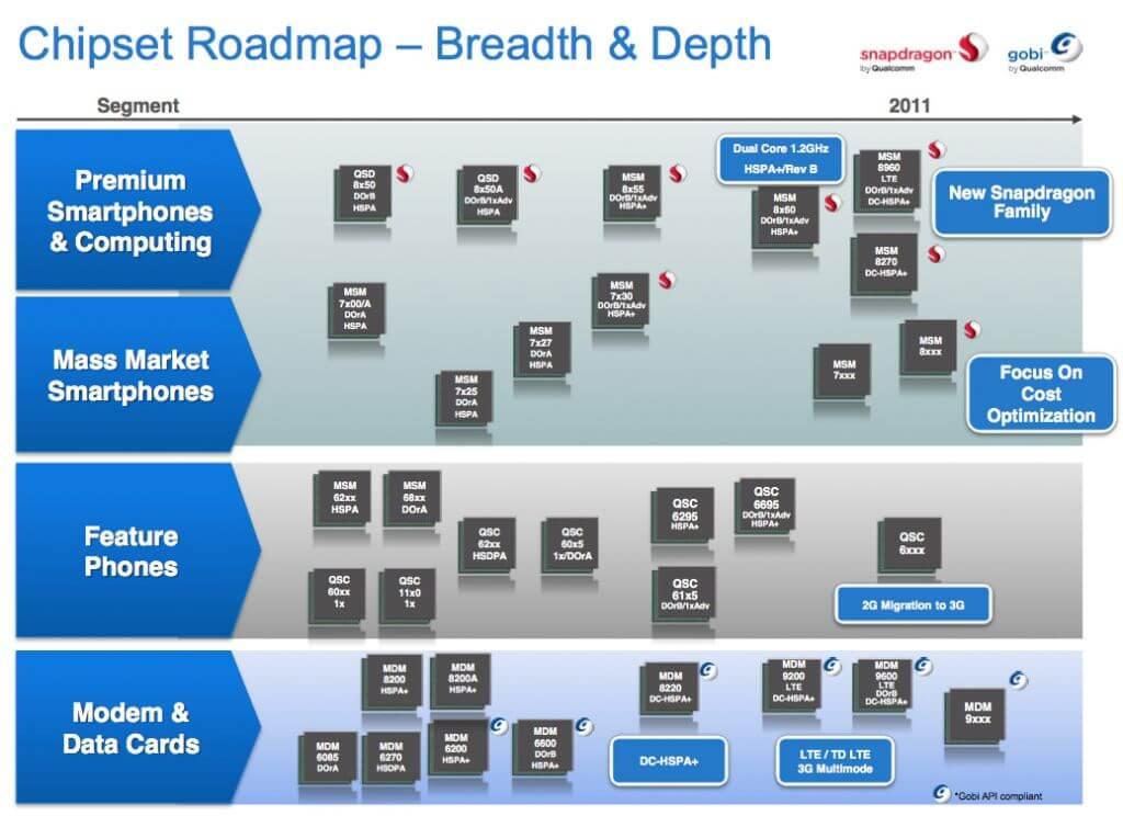 roadmap - Qualcomm mostra seus novos Snapdragons dual-core e GPU Adreno 300