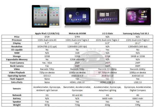 Comparativo: iPad 2 vs. Motorola XOOM vs. LG G-Slate vs. Samsung Galaxy Tab 10.1