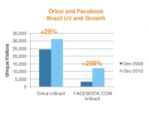 Orkut fala sobre novas atualizações e planos para 2011