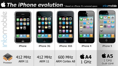 z iphone evolution head 500x281 - Infográfico: a evolução do iPhone