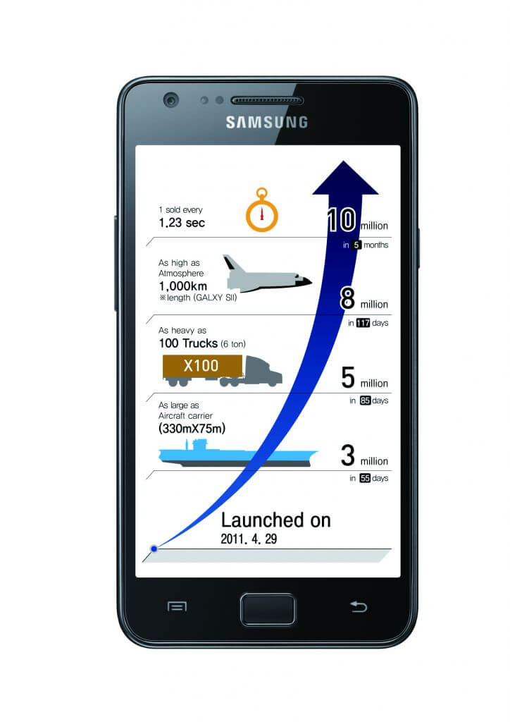 Samsung Galaxy S II Infográfico 10 million units1 - Samsung Galaxy S II atinge 10 milhões de unidades vendidas