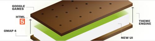 """Eric schmidt confirma nova atualização do android para """"outubro ou novembro"""". Segundo eric schmidt, o ice cream sandwich, próxima versão do android que pretende unificar a plataforma em smartphones e tablets, chegará entre outubro e novembro. A confirmação foi feita..."""