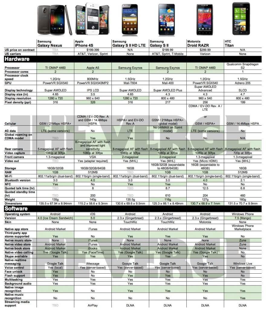 Comparativo: Galaxy Nexus x iPhone 4S x Galaxy S II HD LTE x Galaxy S II x Motorola Droid Razr x HTC Titan