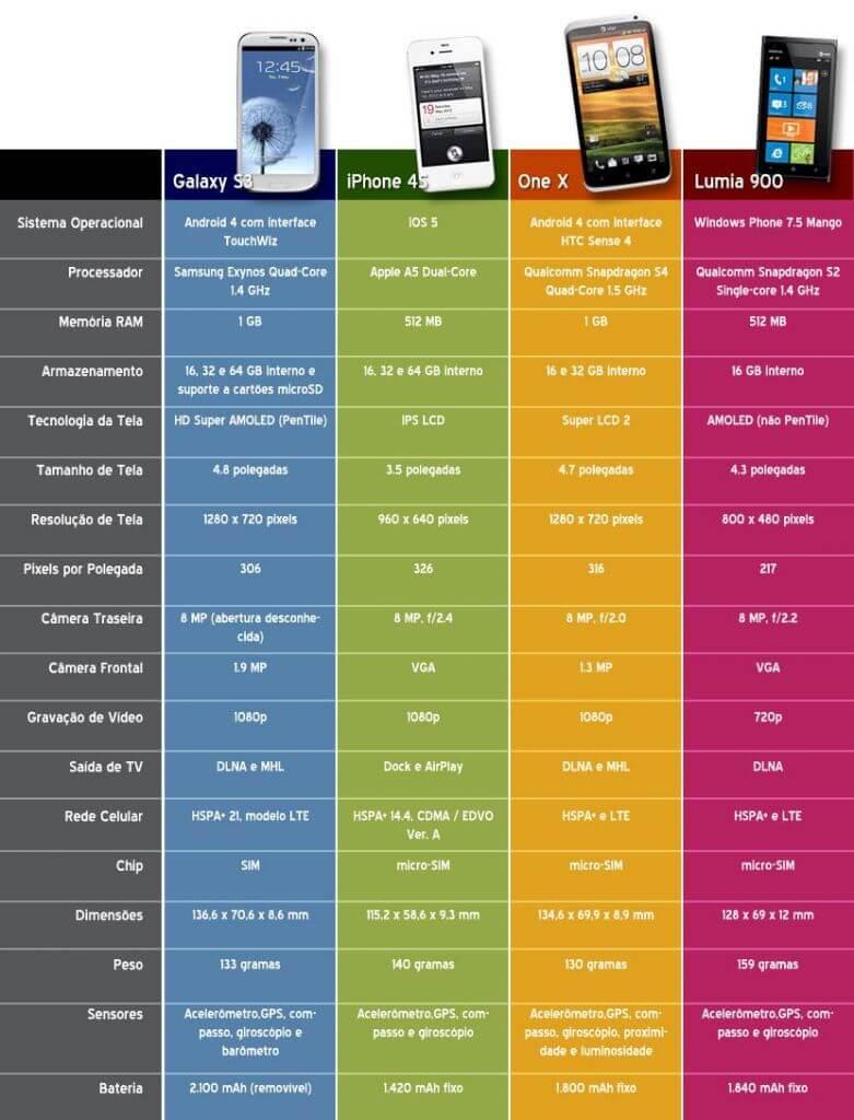 melhor celular de 2012 lumia 900 one X Galaxy SIII iphone 4s HTC1 - Comparativo: Galaxy SIII vs. iPhone 4S vs. HTC One X vs. Nokia Lumia 900