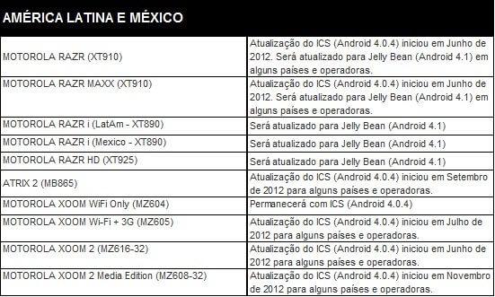 Motorola atualiza lista de atualização de smartphones e tablets