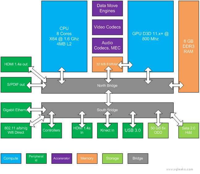 """durango arq1 - Surgem especificações do novo Xbox """"Durango"""""""