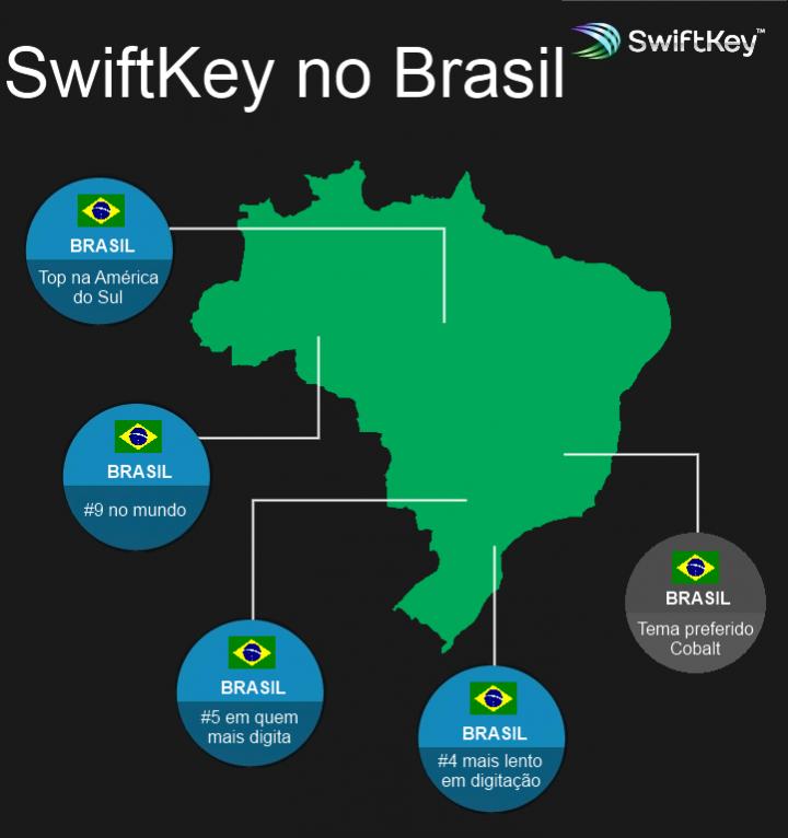 swiftkey nobrasil 720x766 - SwiftKey em números: Como os usuários ao redor do mundo usam o teclado