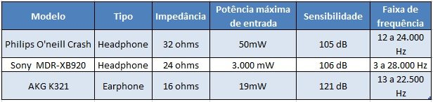 Comparativo - Review - Headphone Sony MDR-XB920