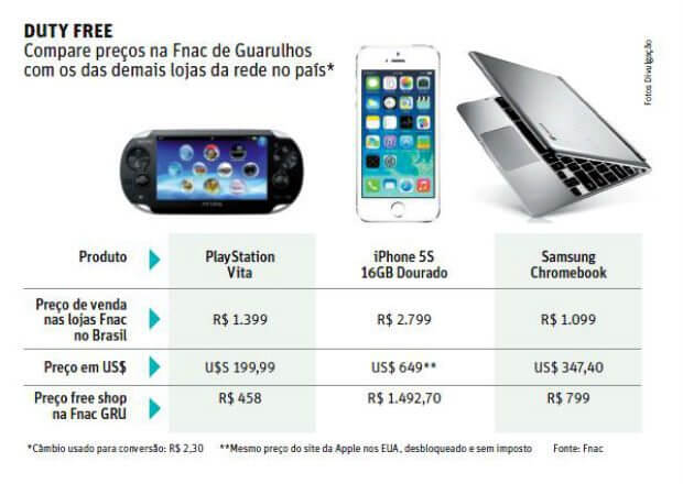 Gráfico fnac gru iphone free shopp guarulhos preços descontos