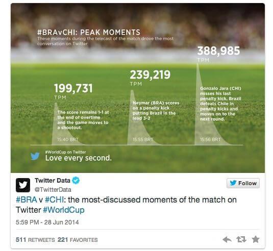 Brasil x Chile: o jogo mais tuitado da historia