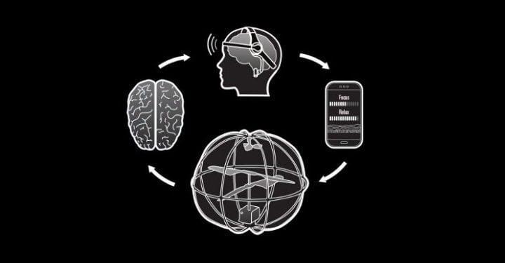 orbitpuzzlebox - Nas cabeças: Geeks criam Helicóptero comandado pela mente