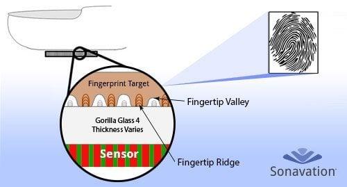 sonavation through glass2 - Próximos smartphones podem ter leitores biométricos na tela