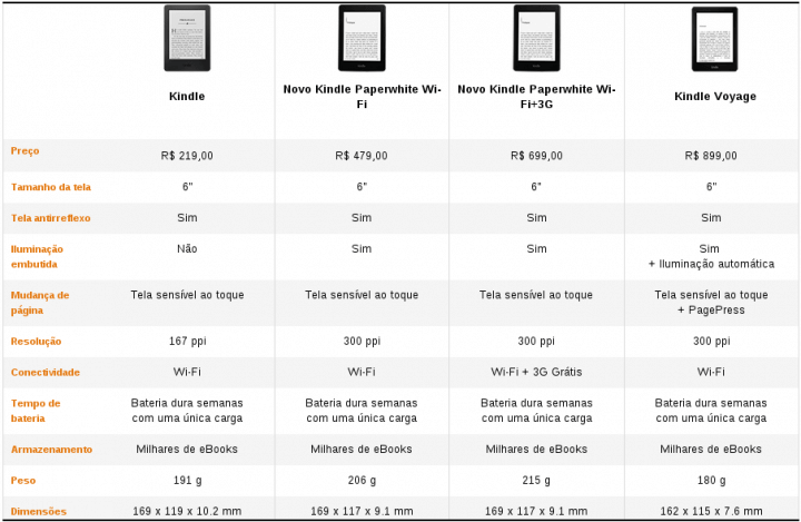 Kindle-comparativo-precos