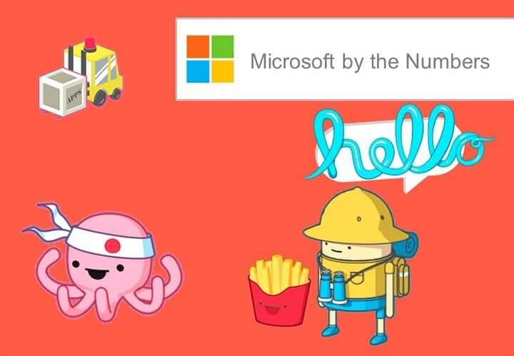 bythenumbers - Microsoft cria site mais fofo do mundo