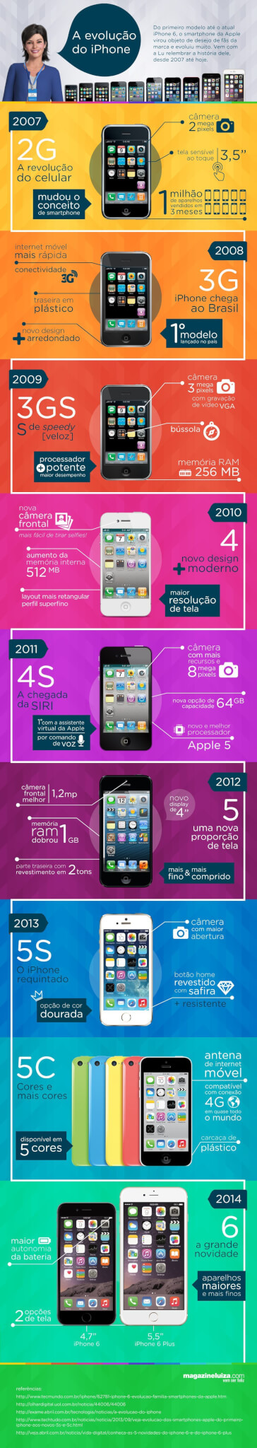 infogrfico evoluo iphone final - Anuncie