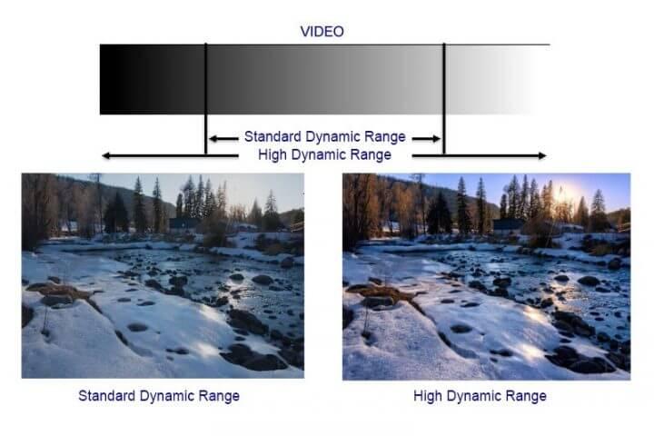 Como funciona a tecnologia HDR nas TVs