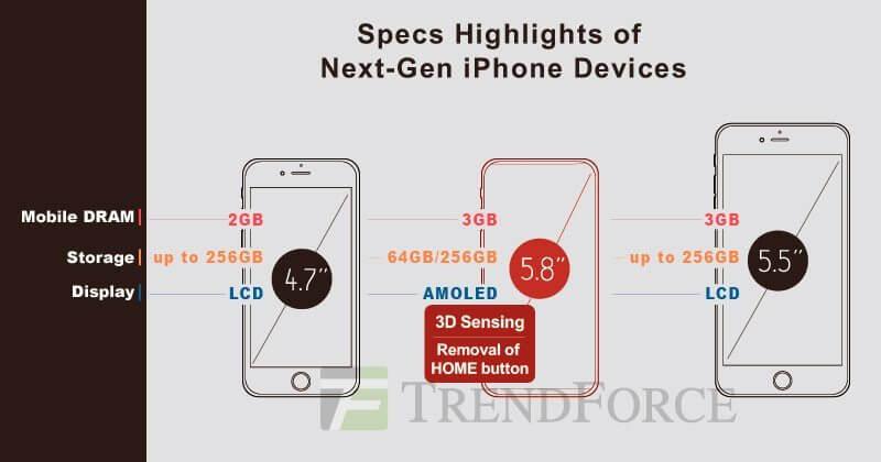 Iphone x, de acordo com relatório da trendforce