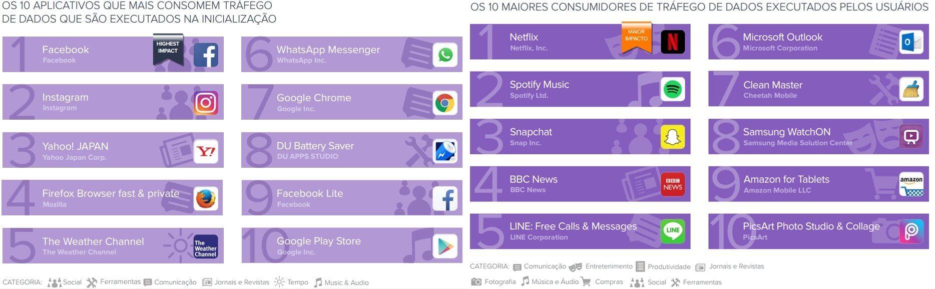 Estes são os apps que mais drenam a sua bateria, desempenho, armazenamento e internet